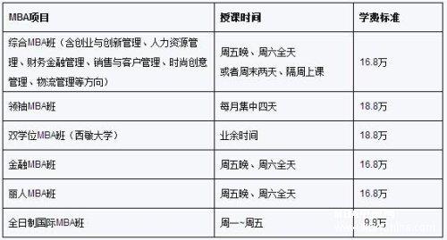 东华大学2015年MBA招生简章