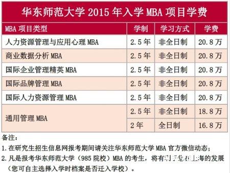 华东师范大学2015年MBA招生简章
