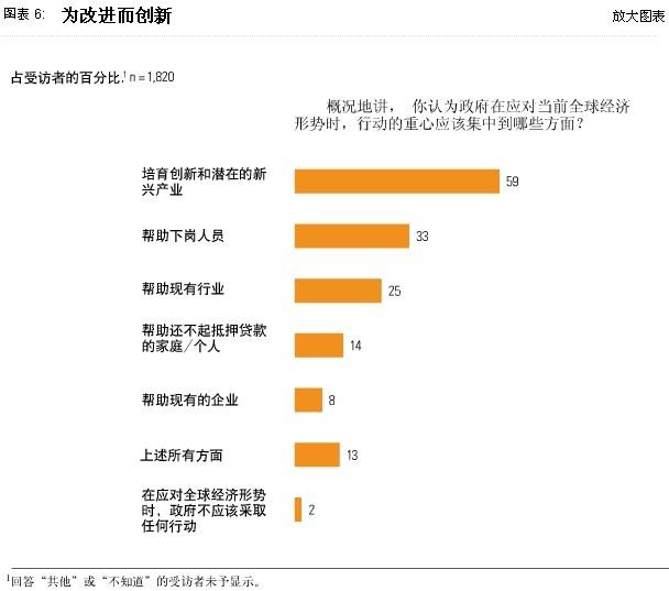 麦肯锡全球调查结果:2009年2月经济状况快照