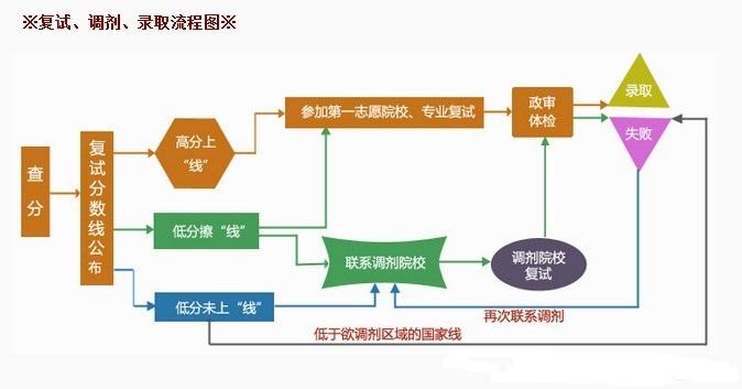 2016年mba考研复试调剂流程图