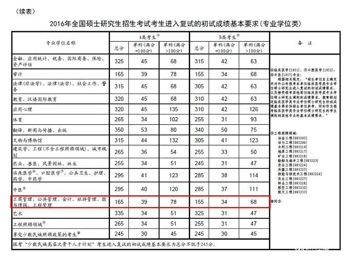MBA国家线公布:A线165分 B线155分