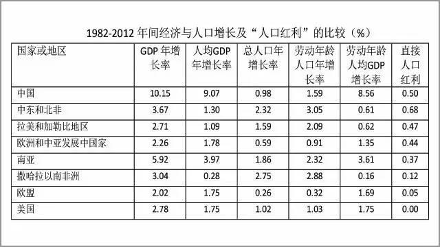 中国人口增长率变化图_中国2012人口增长率