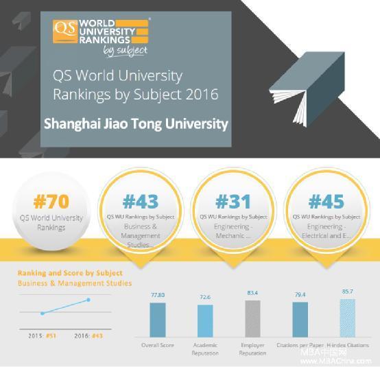 QS世界大学学科排名 交大安泰CLGO三大学科进入全球50强