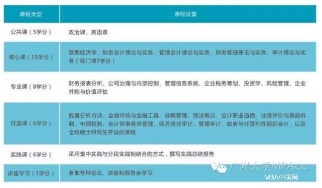 2017年广州大学MPAcc招生简章