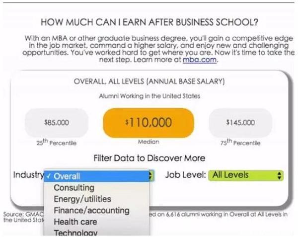 快看,混迹云端的MBA毕业生年薪70万