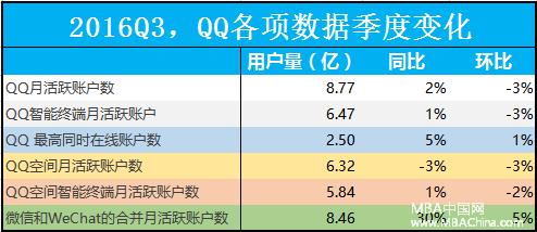 """MBA财经:步入""""中年危机""""的QQ,会被腾讯抛弃吗?"""