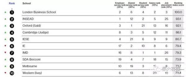 墨尔本大学商学院在国际MBA排名中跻身前十!