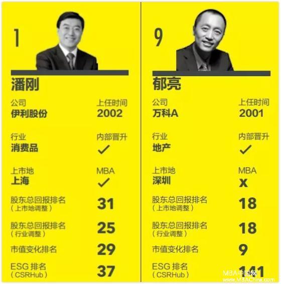 """重磅!""""2017中国百佳CEO榜单""""发布,长江商学院十位校友上榜!"""