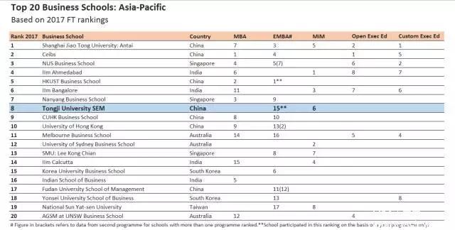 同济经管跻身《金融时报》2017亚太商学院排名前八强