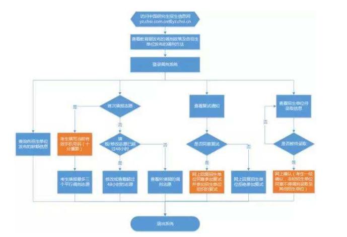 考研调剂流程图