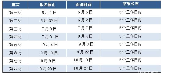 东华大学2019MBA/MEM/非全日制MPAcc预面试