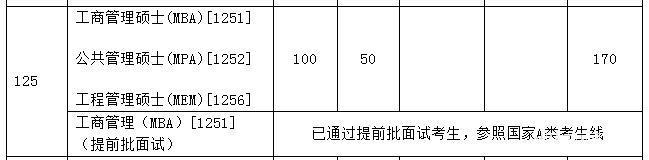 天津大学2018年工程管理硕士MEM复试基本分数线公布!