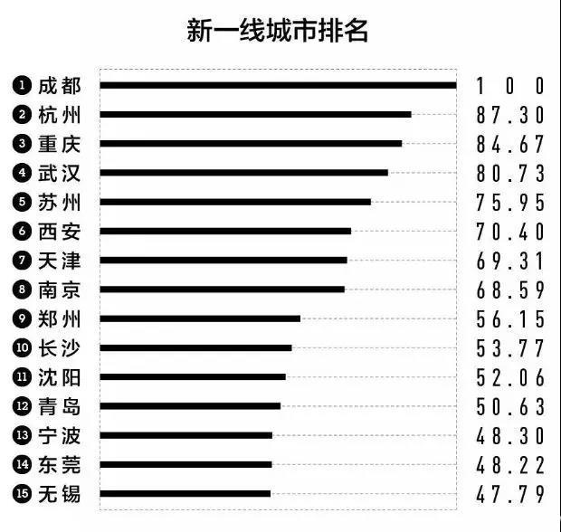 MBA财经:2018中国城市商业魅力排行榜出炉