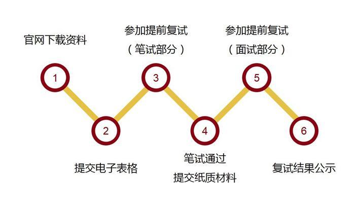 北京大学工程管理硕士(MEM)2019级招生方案