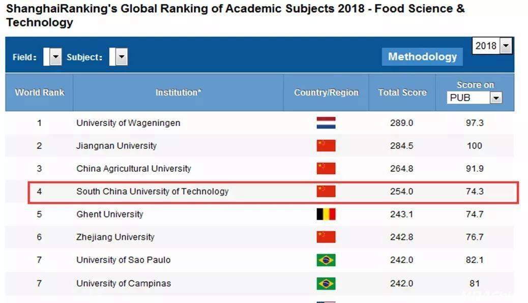 喜讯 | 华南理工大学管理学入选世界一流学科排名