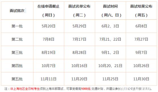 2019年上海交大安泰MBA项目