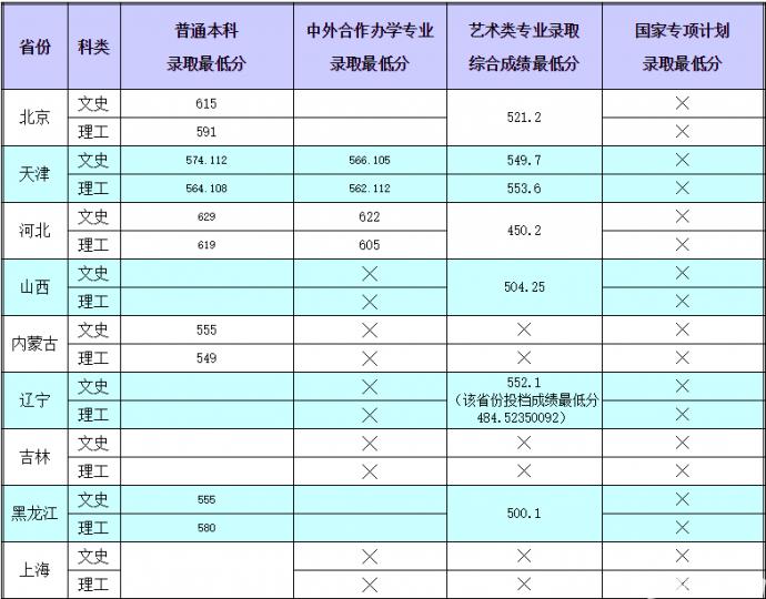天津财经大学2018年录取最低分陆续更新中,小