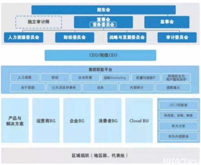 【MBA中国网讯】尽管现代企业制度已诞生逾百年,矩阵式管理却是最近40年才出现的新制度。以既设立职能部门又实行项目制管理为特征的矩阵式管理,其优势、不足与适用性都尚未得到学界和业界的深入研究。 北京大学光华管理学院翁翕教授与西南财经大学李四光教授合作发表了针对矩阵式管理的理论研究成果。 他们发现:  在多个项目并行的企业组织中,当需要同时兼顾项目自身的独特需求与项目间协调的需求时,采用矩阵式管理的企业,其绩效优于职能部门的垂直管理制度和项目经理的横向管理制度。  此外,矩阵式管理相较传统管理方式的优势还