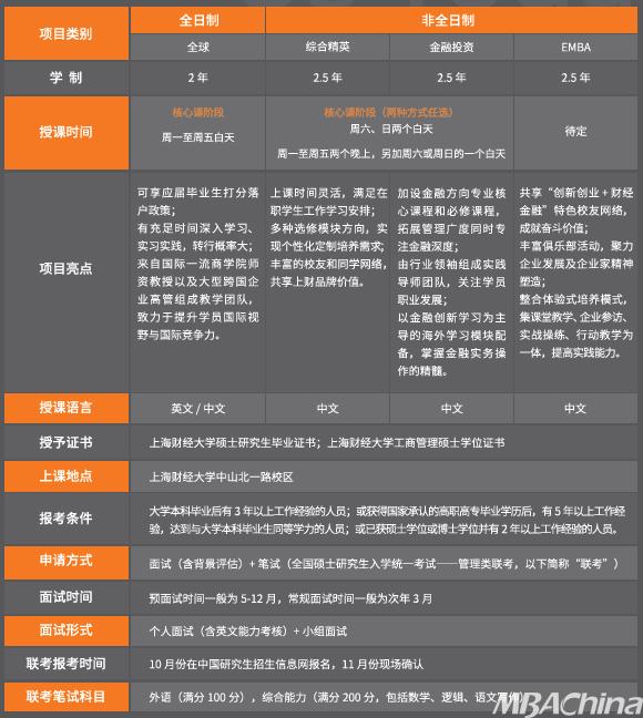 上海财经大学的商学教育始于1917年南京高等师范学校创办的商科
