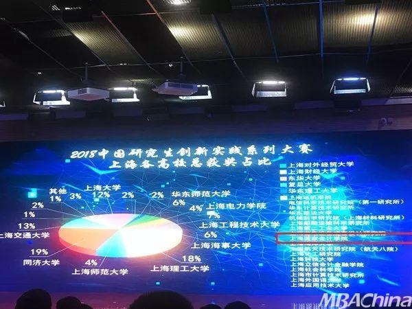"""上海国家会计学院在第十五届 """"华为杯"""""""