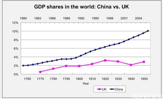 中国gdp占世界多少_不确定性下的全球供应链 华兴报告(3)