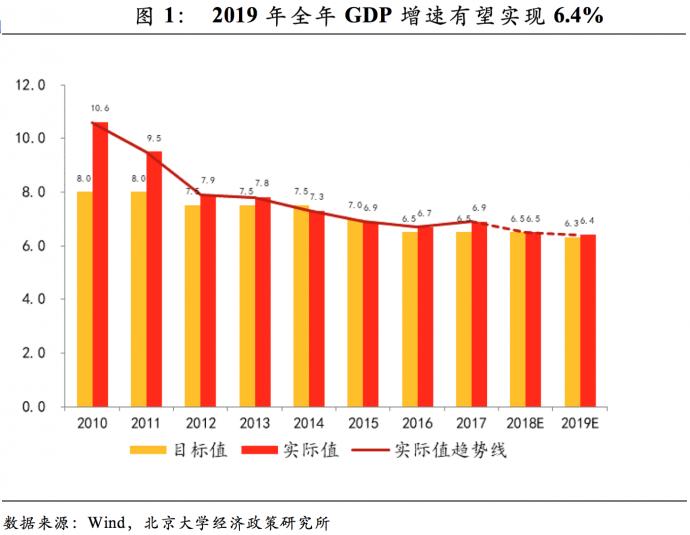 2019我国宏观经济_连平 2019年中国宏观经济金融展望