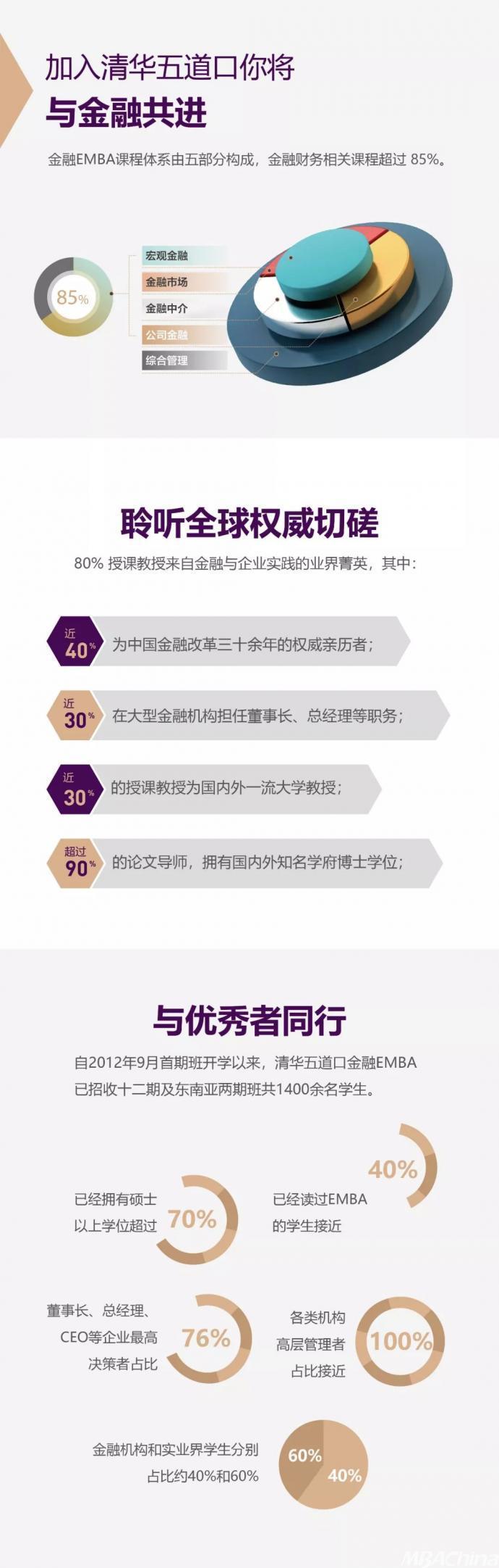 """如何考入""""金融黄埔""""?来金融EMBA2020级招生说明"""